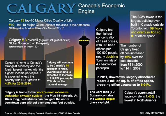Calgary Update: Can Money Create Optimism?