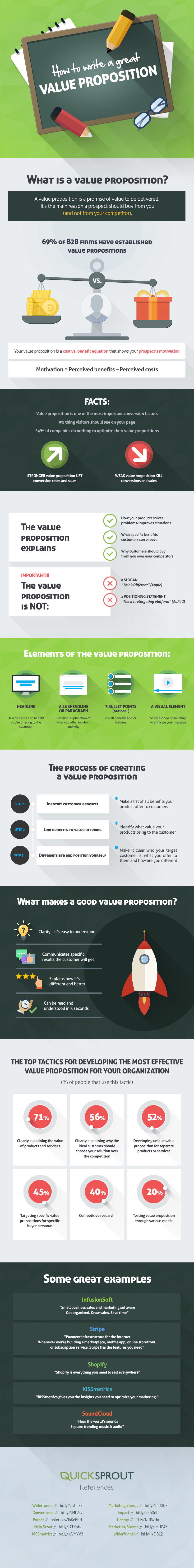 valueprositioninfographicpatel