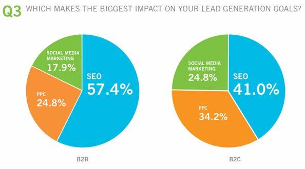 lead generation impact 2017