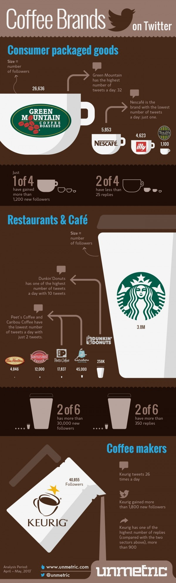 Coffee-Brands-Twitter-infographic