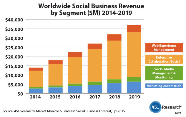 socialbusinessrevenue