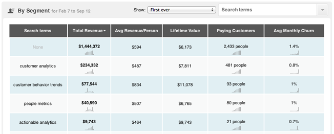 KM-Revenue-Search-Terms