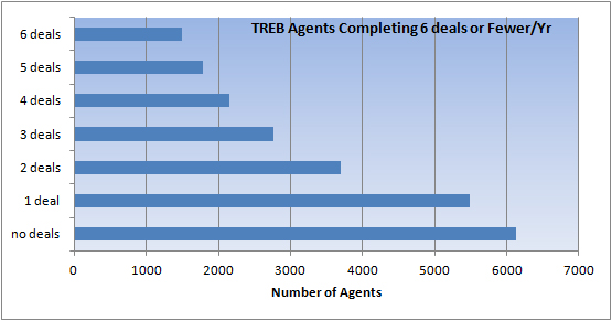 agents-6 deals or less