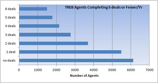 agents-6 deals or less