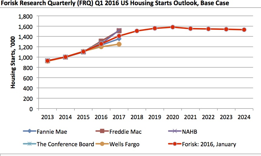Housing Market Predictions 2019 2020 Home Price Forecast