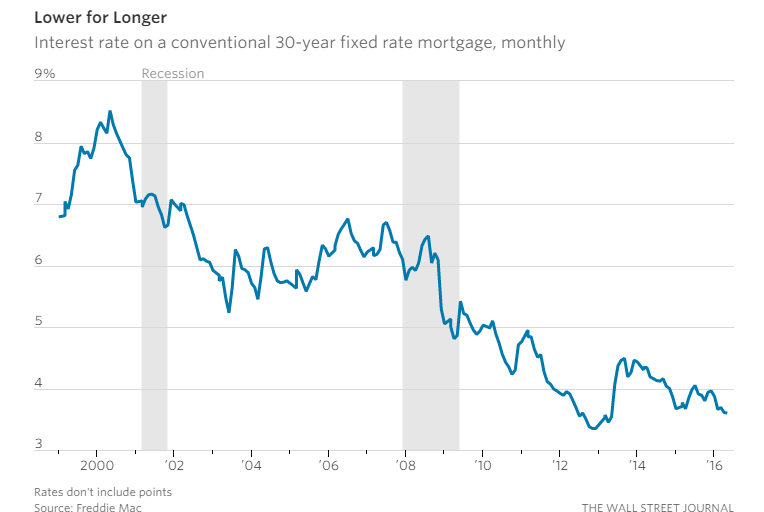 mortgage-rates-trend