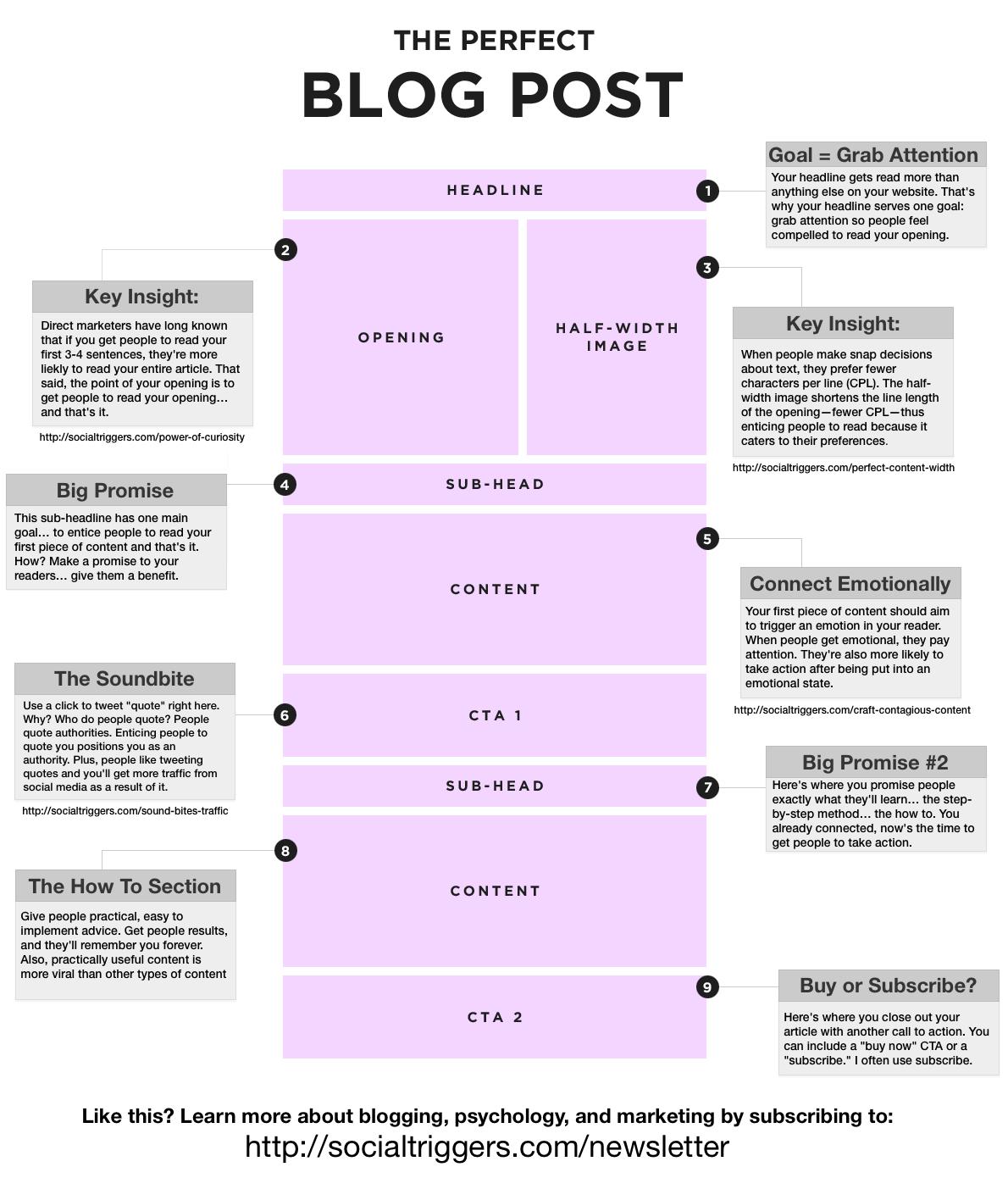 perfectblogpost1