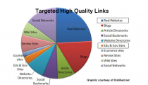 Targeted Link Building – Growing the Links that Create #1 Rankings