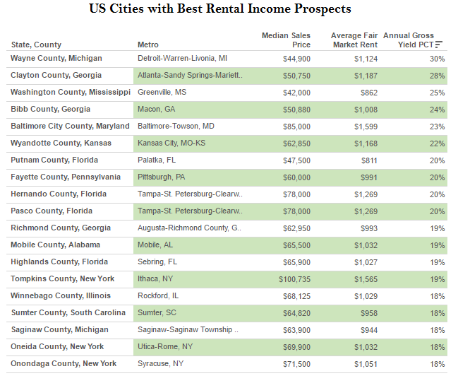 best-rental-income-cities