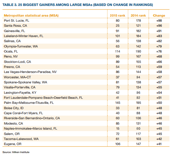 best-us-city-economies-ranking