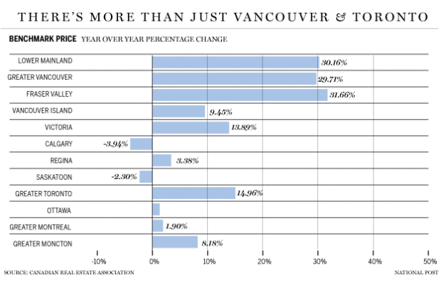 Housing Demand Toronto Vancouver Montreal Calgary