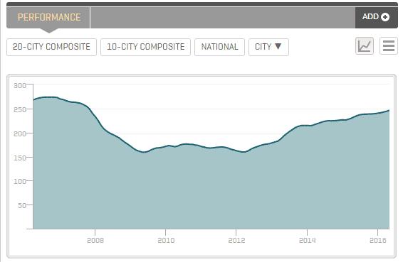 la-case-schiller-index