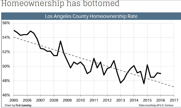 la-homeownership
