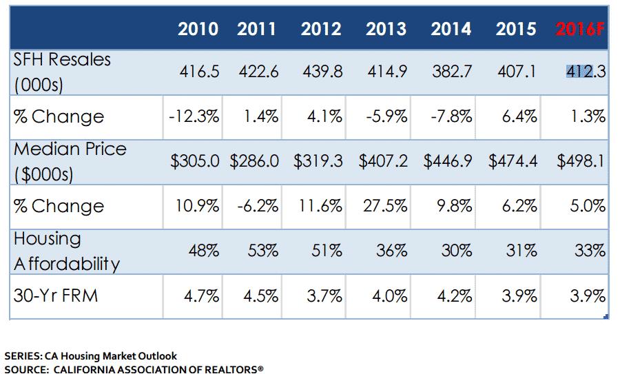 la-housing-stats