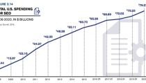SEO Forecast – Digital Marketing Update 2020