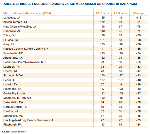 worst-us-city-economies-ranking
