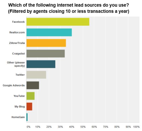 lead-sources-agentjet