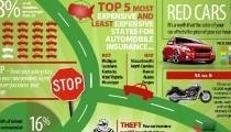 Auto Insurance Companies – Car Insurance Quotes