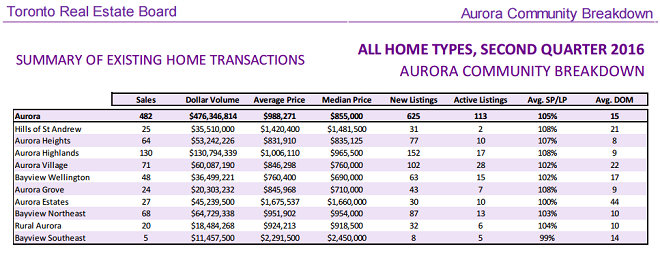 aurora-neighbourhood-home-prices-2016-2ndquarter