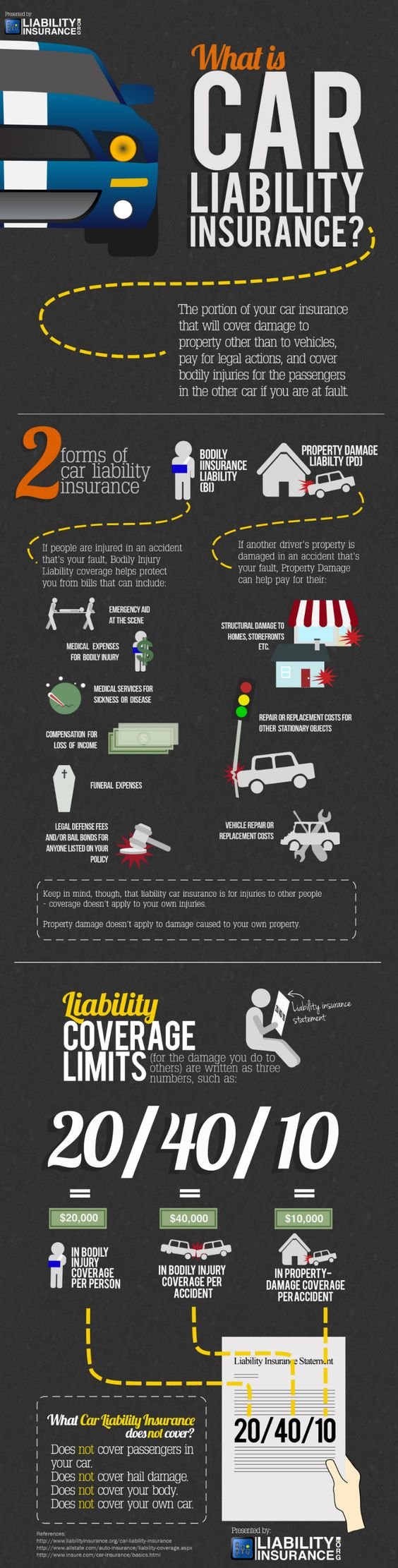 Check out insurance liability coverage on your policy. Infographic courtesy of