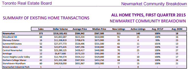 newmarket-home-prices-treb-1st-quarter2015