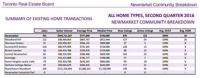 newmarket-home-prices-treb-2nd-quarter2016