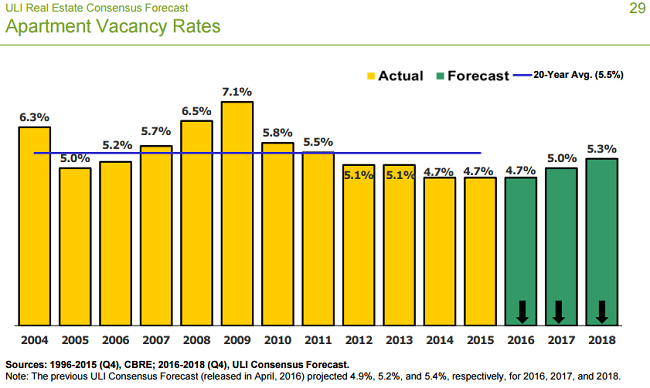 apartment-rental-forecast
