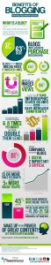 Excellent, huge infographic on the benefits of blogging by