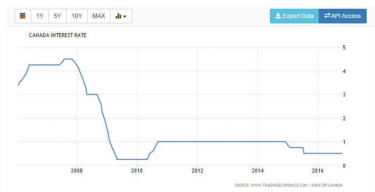 canadian-interest-rates