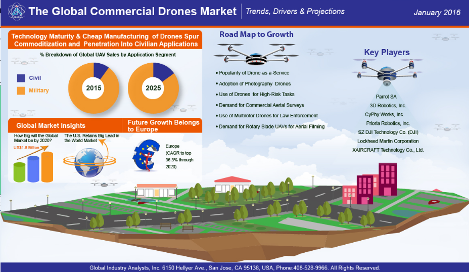 drone-industry