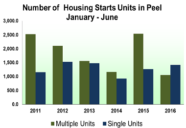 housing-starts-peel-region