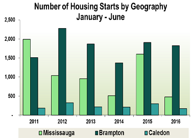 housing-starts-peel-region2