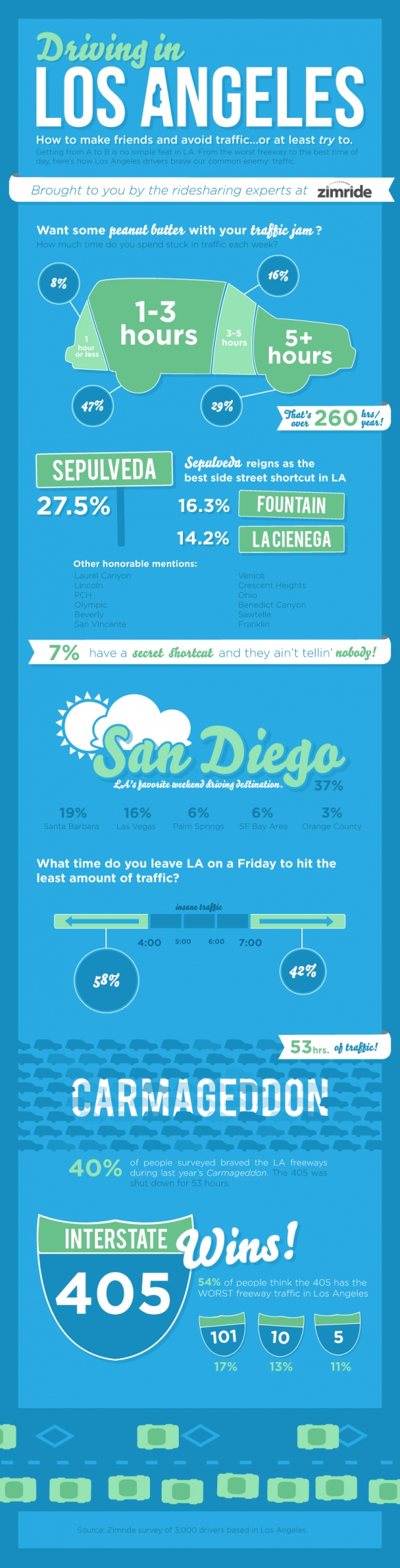 Commuter Infographic Los Angeles California