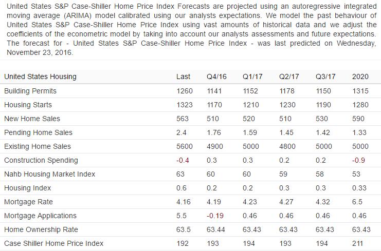 latest-case-schiller-predictions-2017