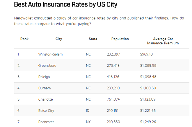 lowest-city-insurance