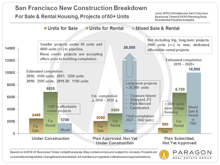 newresidentialconstruction-sf