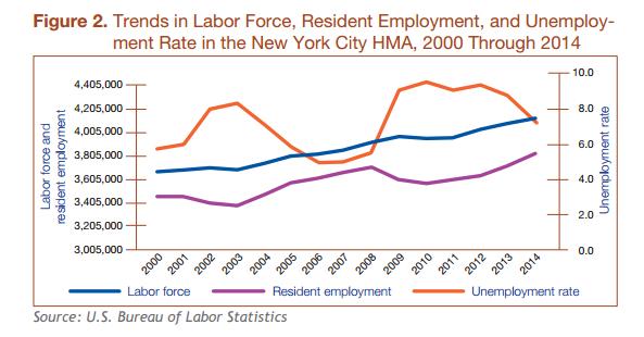newyork-employment2015