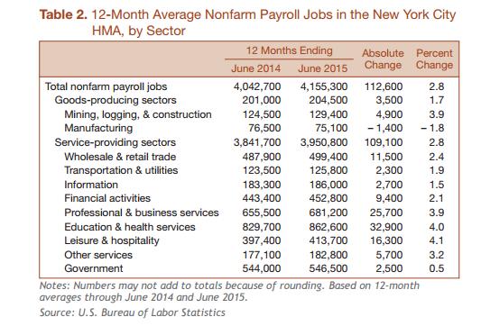 newyork-payroll-growth2014-2015