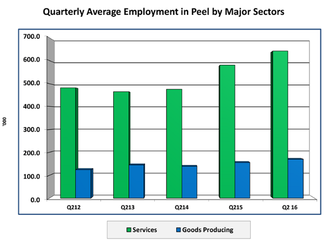 peel-region-employment-growth