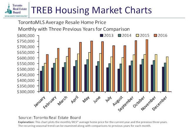 trebhome-prices-historical