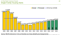 Urban Land Institute – Real Estate Forecast to 2018