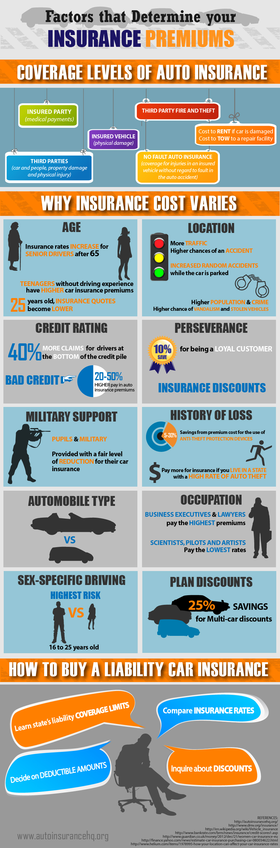autoinsurancecostfactors