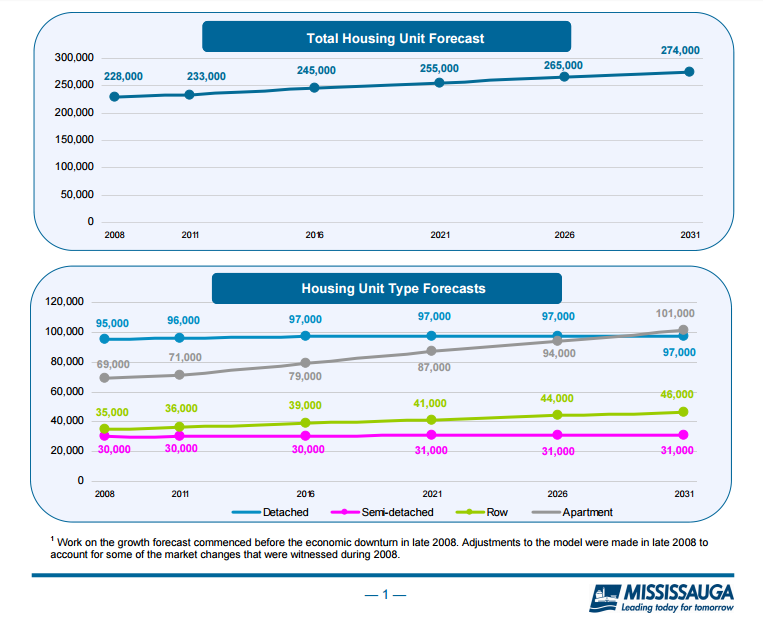 city-mississauga-housing-forecast