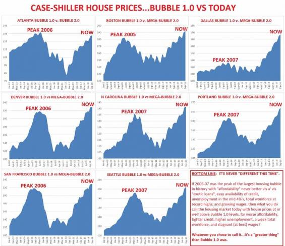 US Housing Market Crash 2017