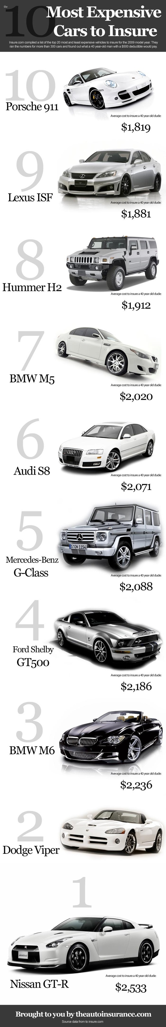 Most Expensive Luxury Cars to Insure