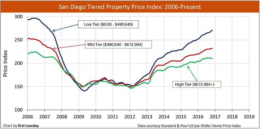 San Diego Housing Market Update - Home Prices Sales