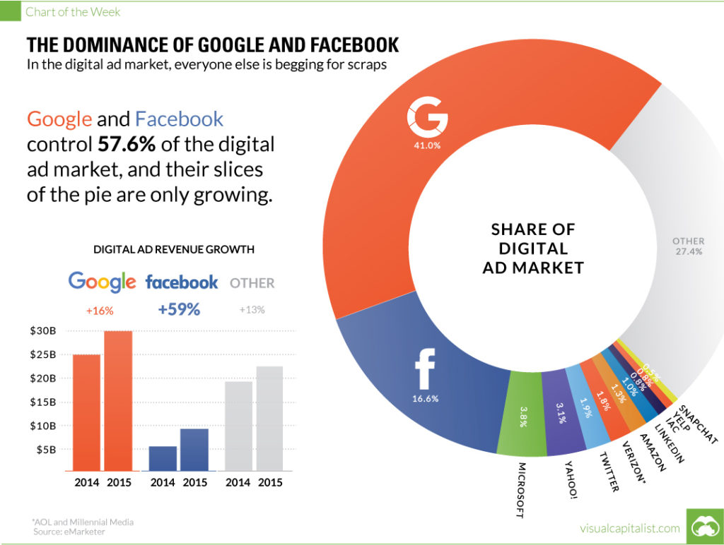 Google Facebook Marketshare